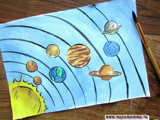 Рисунок Планеты солнечной системы